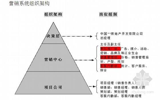 [知名地产]房地产营销系统管理手册(组织架构、岗位职责、工作流程)47页