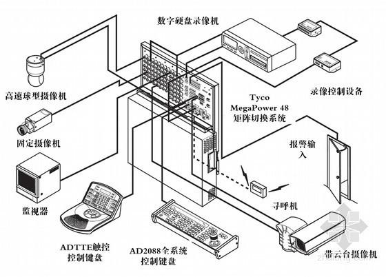 某国税局智能化弱电系统设计方案