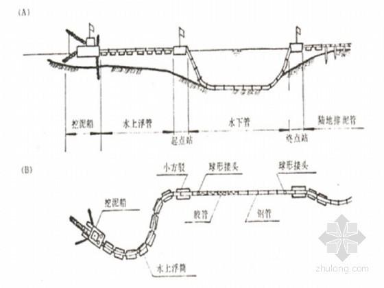 海岸线综合整治工程施工组织设计