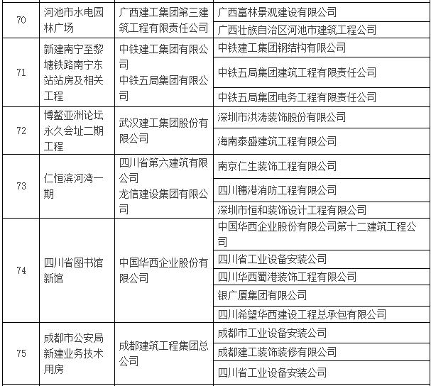 2016~2017年度第一批中国建设工程鲁班奖入选名单公示-建筑工程鲁班奖名单14.png