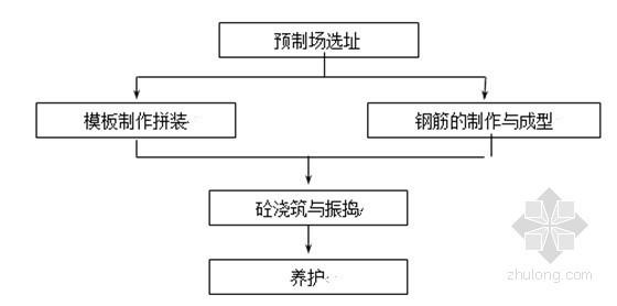 板梁施工工艺流程图