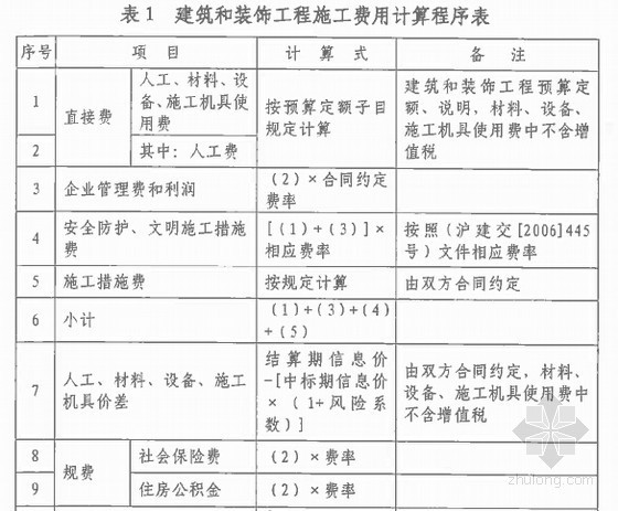 [上海]建筑业营改增建设工程计价依据调整说明(2016年)