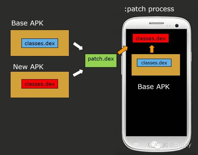 微信Android热补丁实践演进之路_11