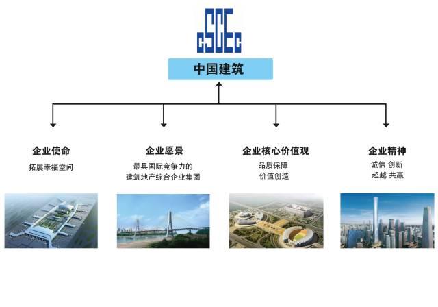 中建、中铁、中交、中能、中电、中冶,中国铁建,谁企业文化最赞_2