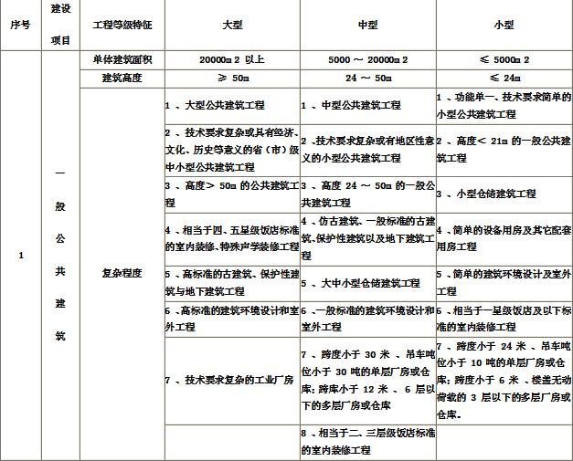 建筑行业(建筑工程)建设项目设计规模划分表