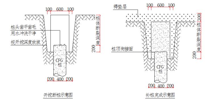 浅圆仓工程素混凝土灌注桩地基处理施工方案