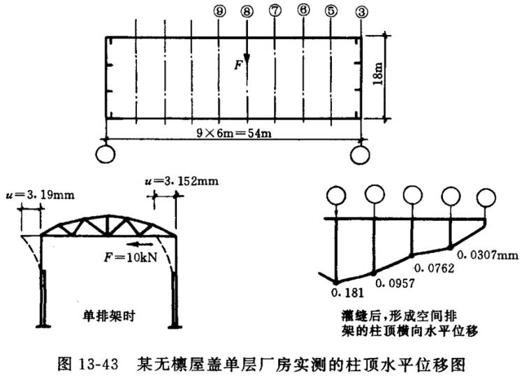 排架结构内力计算(PPT,60页)_7