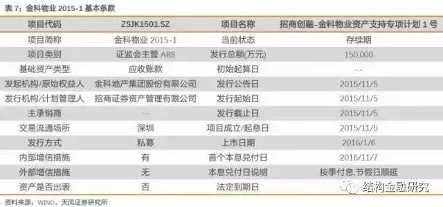 深度!中国房地产证券化的核心应用模式!(收藏!)_7