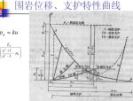 《地下结构工程施工技术》第四章新奥法与锚喷支护培训PPT(83页