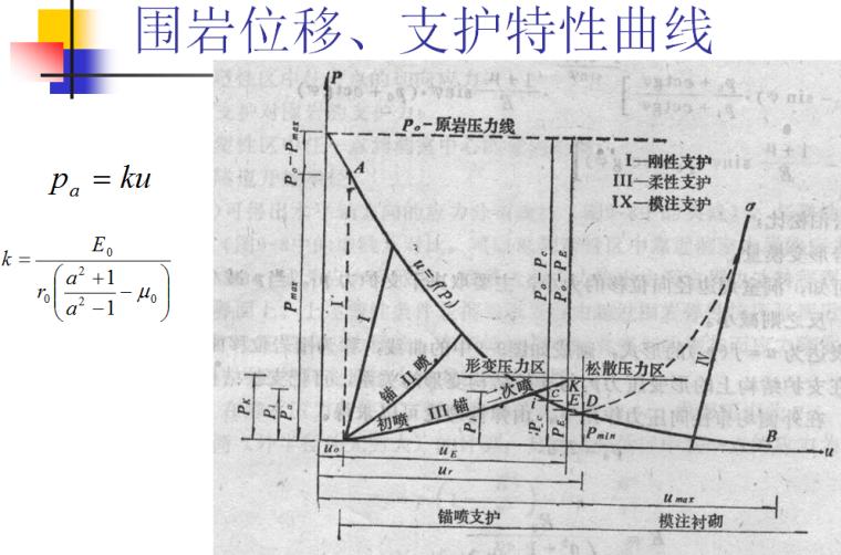 二次结构工程培训资料下载-《地下结构工程施工技术》第四章新奥法与锚喷支护培训PPT(83页