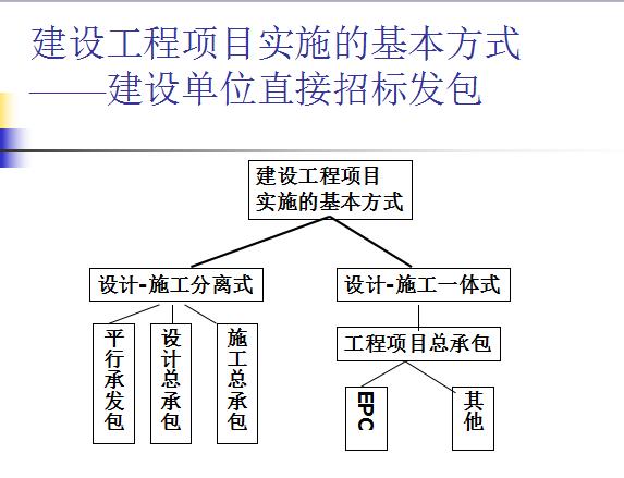 工程总承包模式及其项目管理要点(共92页)