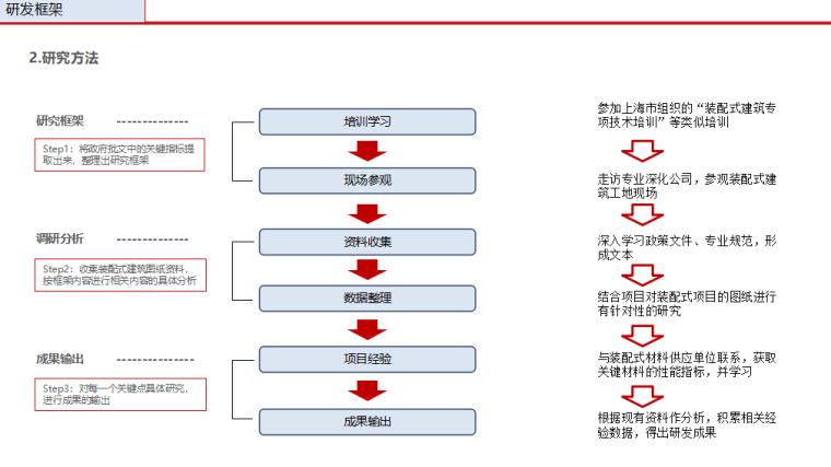 装配式建筑设计与研究(共201页)_2
