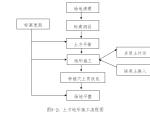 综合性绿地施工组织设计(共119页)