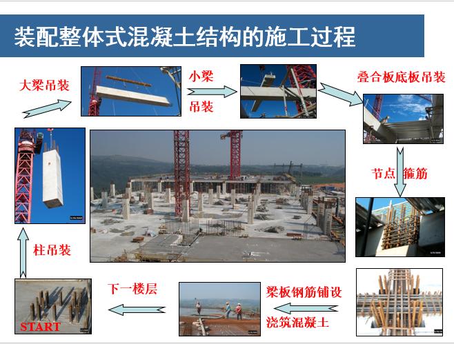 装配式整体混凝土结构设计交流