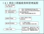 建设工程质量资料管理(82页)