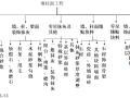 【全国】墙柱面工程量计算(共72页)