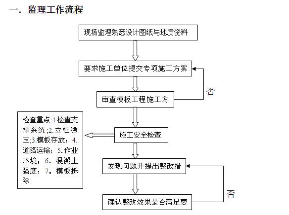 [黑龙江]住宅项目安全监理规划(119页)_5