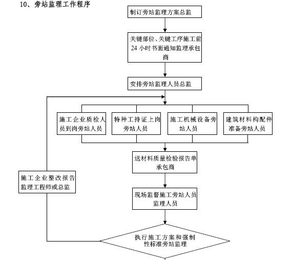 建筑工程项目监理工作交底书(155页,图文丰富)_9