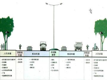 《城市道路与交通》课程讲义584页PPT