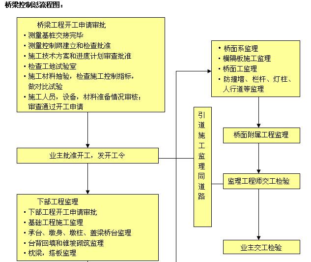 市政工程施工管理及安全监理工作手册(460页,图文丰富)