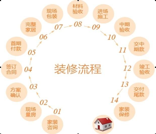 [干货]史上最全面的家装施工工艺流程