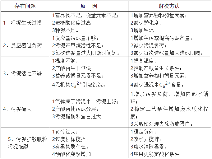 [干货]最全污水处理系统介绍_2