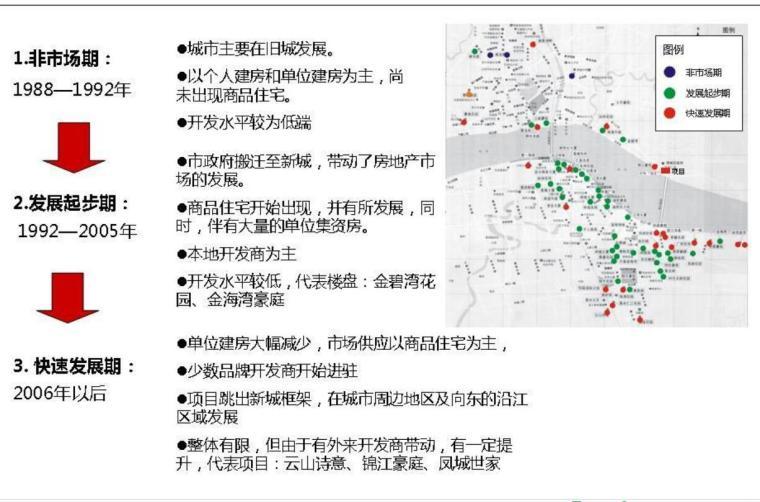 前期策划之房地产市场分析(策划师必读精华)(共207页)_6