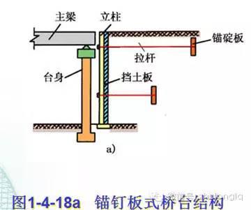 梁桥、拱桥桥台构造类型及其构造特点_14