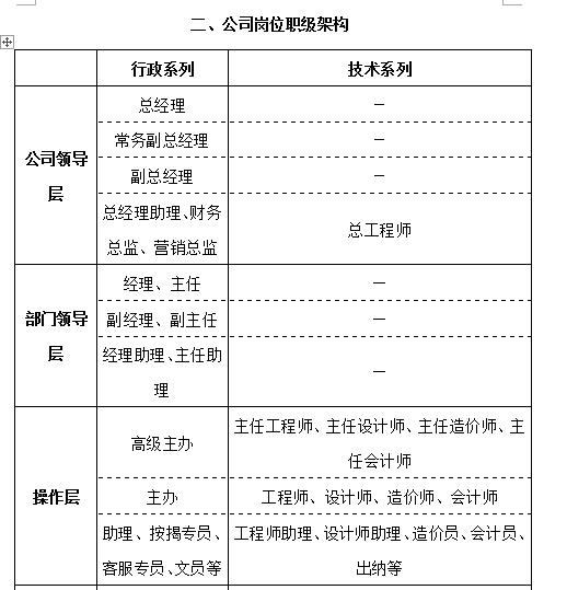 大型房地产公司组织管理手册_5