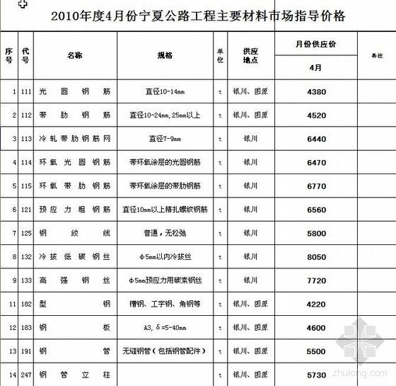 2010年4月宁夏公路工程主要材料市场指导价格