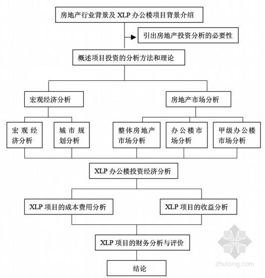 [硕士]XLP办公楼项目的投资经济分析研究[2007]