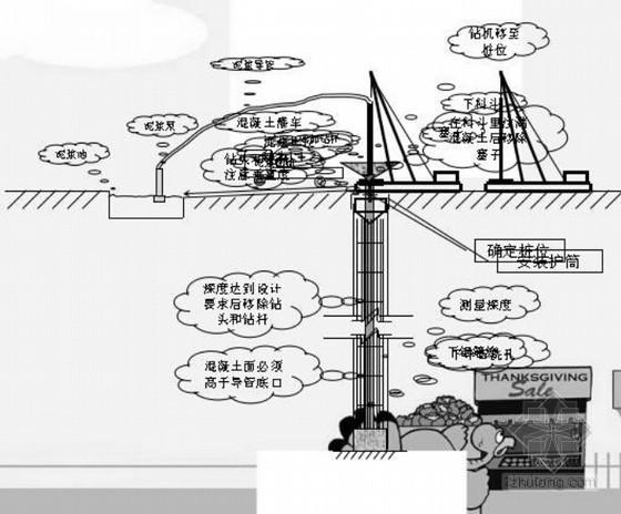 桥梁钻孔灌注桩施工监理控制要点(ppt格式)