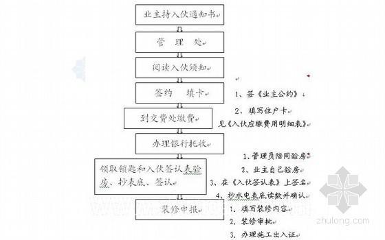 [广州]某实验楼物业管理方案(楼宇入伙制度)