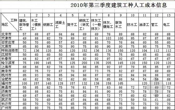 全国2010年3季度建筑工种人工成本信息表及建筑实物工程量人工成本表