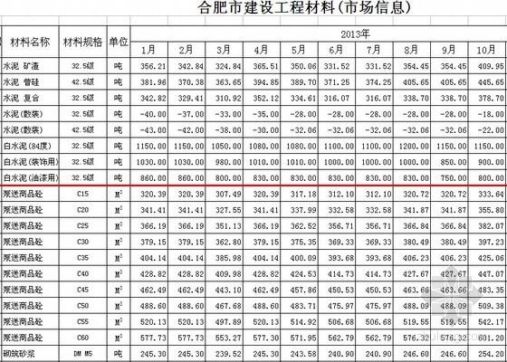 [合肥]2014年2月建筑市场土建材料信息价(2005-2014)