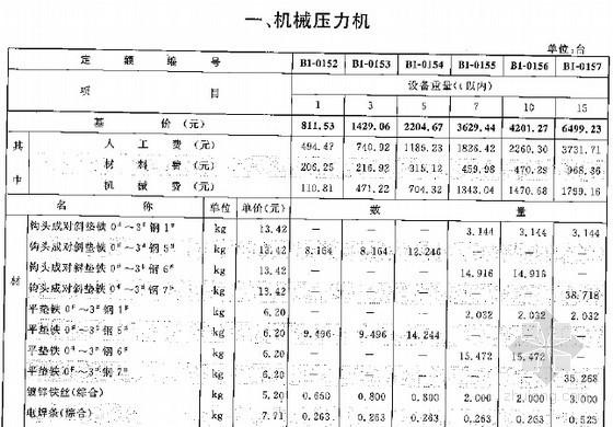 [最新]2015版广西安装工程消耗量定额631页专业册(机械设备 热力设备)