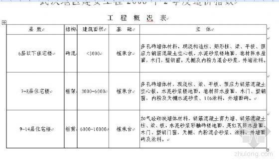武汉地区2008年2季度建安工程造价指数
