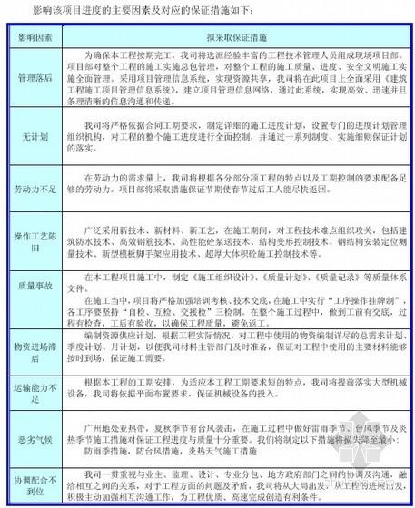 [广州]大型工程施工进度计划、资源需求计划-