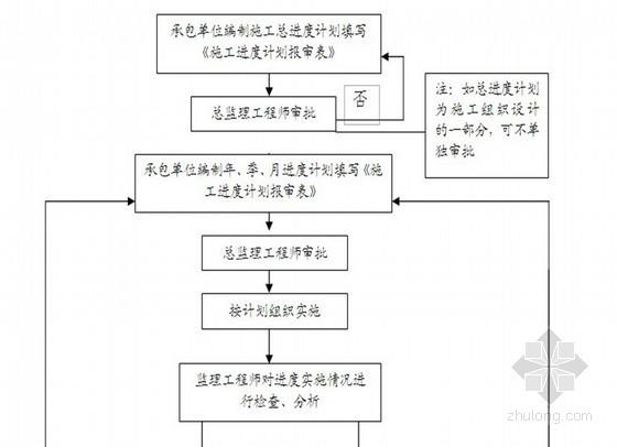 [北京]道路电力管井工程监理规划(质控详细)