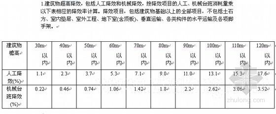 [福建]2005版建筑工程预算定额说明