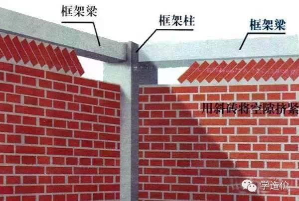 作为土建工程师,这些技能你都掌握了吗?_7