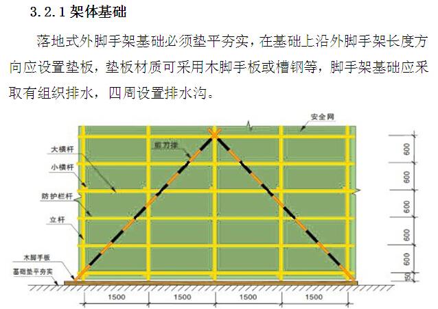 安全生产和文明施工标准化实施细则(附图)