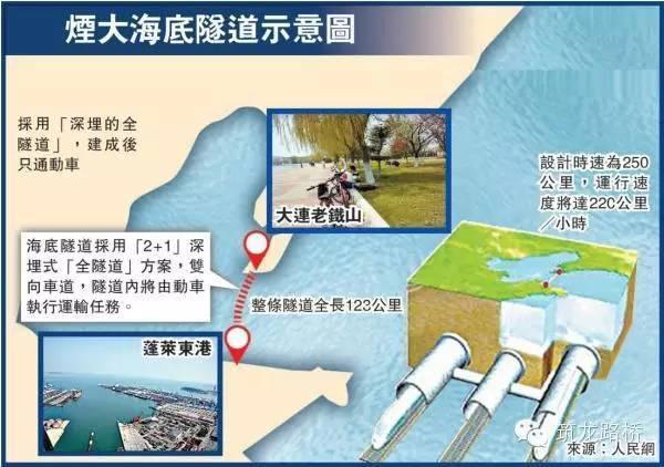 渤海海底隧道方案,烟台到大连仅需40分钟