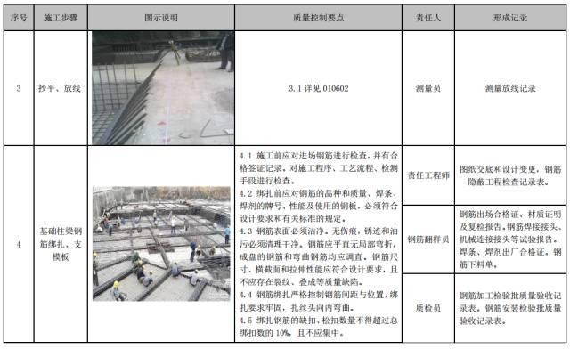 建筑工程施工工艺质量管理标准化指导手册_63