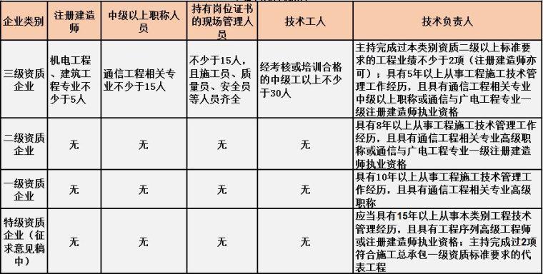 住建部最新施工总承包资质标准人员要求[建议收藏]_12