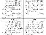 项目总工总结:施工方案编写技巧及编写通病!