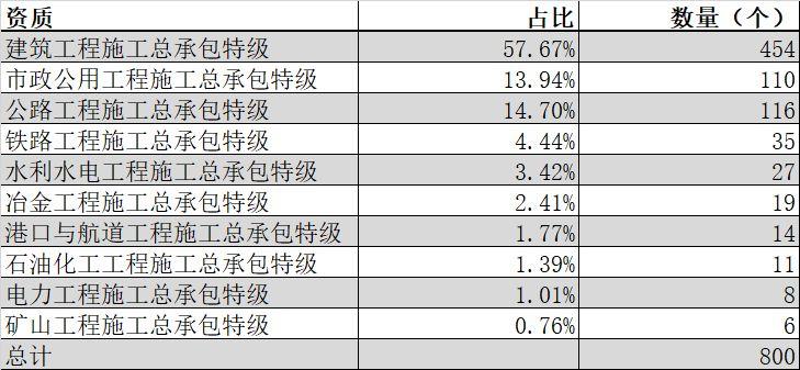 盘点|全国总承包特级企业全名单(2019年2月版)_2