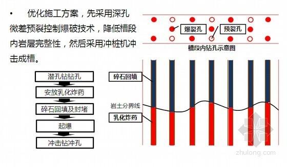 [QC成果]提高微风化花岗岩地层地下连续墙成槽效率