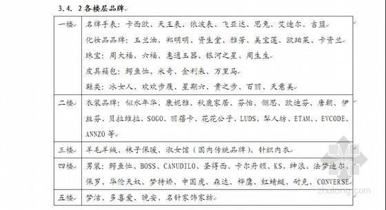 [长沙]商业项目营销策划提案报告(41页)