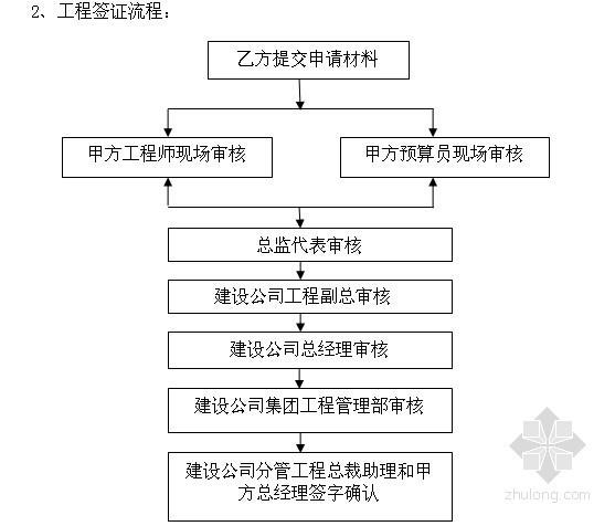 2013版扩大式土建劳务分包合同范本(39页)